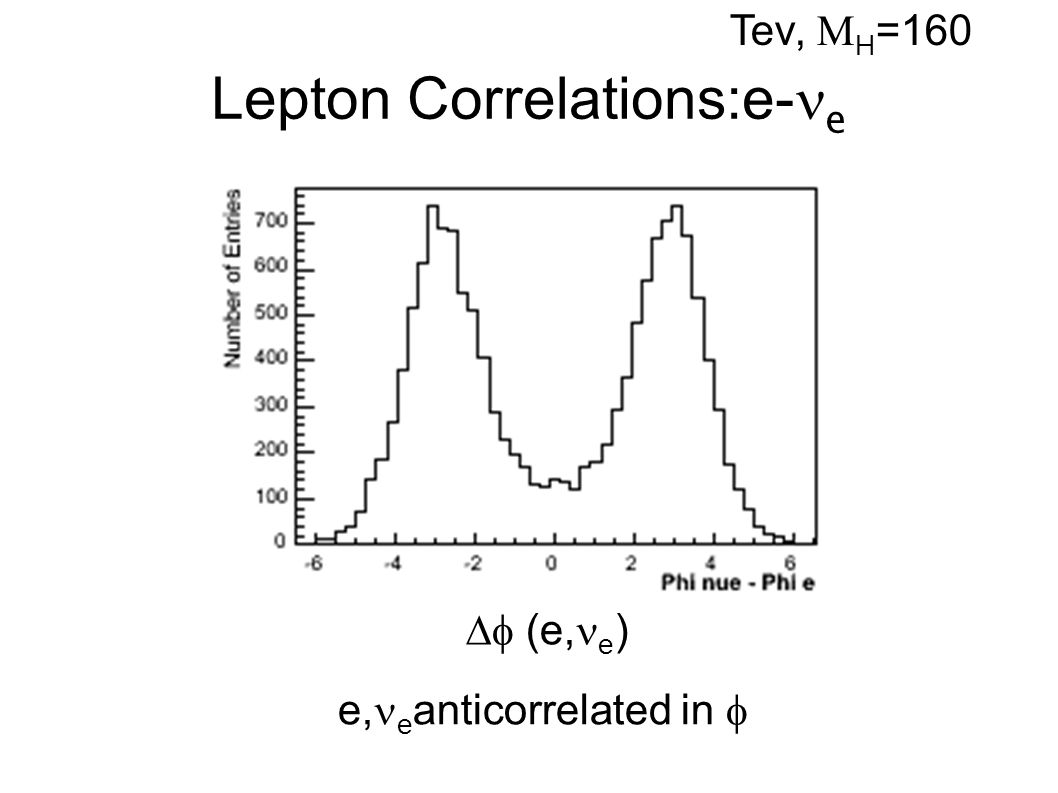 Lepton Correlations:e- e LHC,  H =160 e, e anticorrelated less sharply in   (e, e )