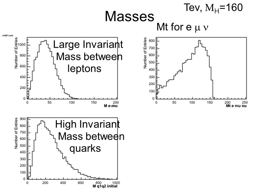 Masses Higher Invariant Mass between quarks Larger Invariant Mass between leptons Mt for e  LHC,  H =160