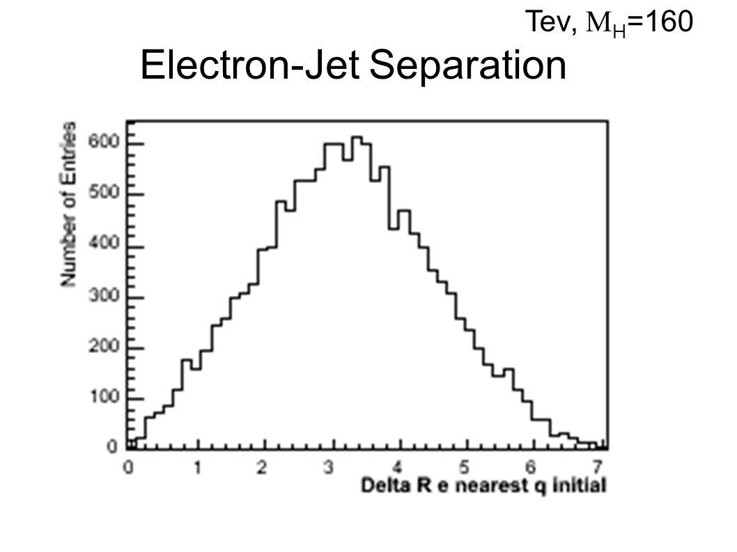 Electron-Jet Separation Tev,  H =160