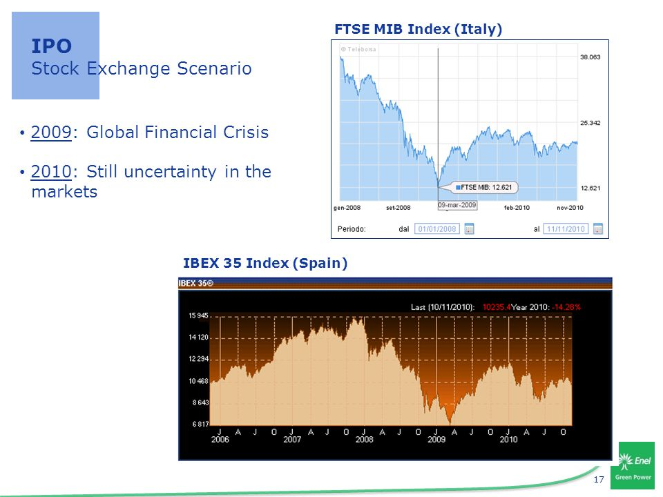 17 IPO Stock Exchange Scenario FTSE MIB Index (Italy) IBEX 35 Index (Spain) 2009: Global Financial Crisis 2010: Still uncertainty in the markets