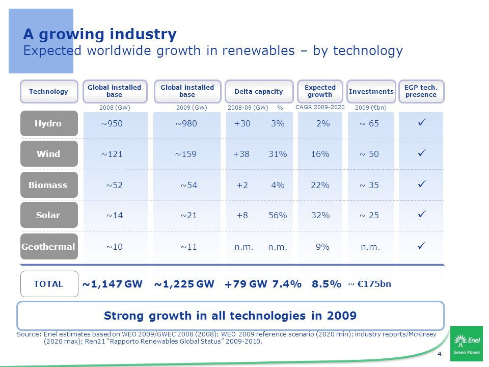 4 Source:Enel estimates based on WEO 2009/GWEC 2008 (2008); WEO 2009 reference scenario (2020 min); industry reports/McKinsey (2020 max); Ren21 Rapporto Renewables Global Status 2009-2010.