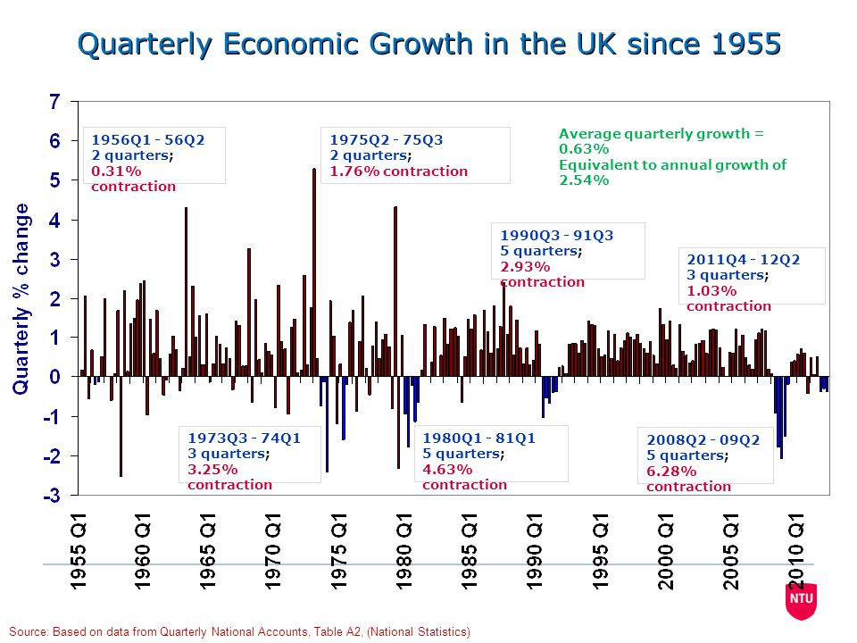 Quarterly Economic Growth in the UK since 1955 2008Q2 - 09Q2 5 quarters; 6.28% contraction 1990Q3 - 91Q3 5 quarters; 2.93% contraction 1980Q1 - 81Q1 5