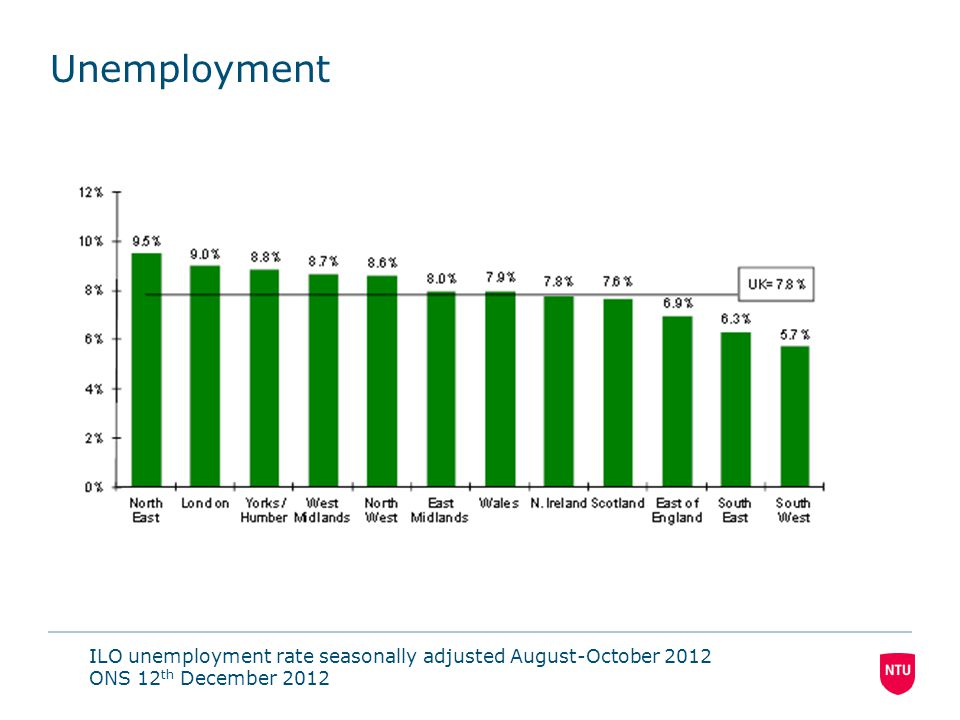 Unemployment ILO unemployment rate seasonally adjusted August-October 2012 ONS 12 th December 2012