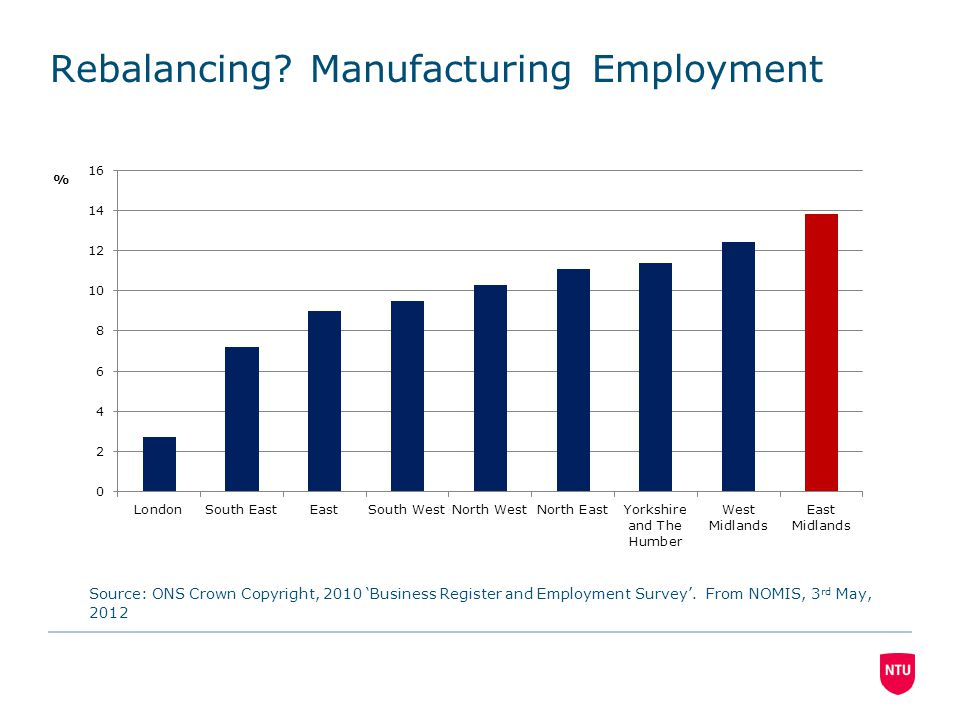 Rebalancing? Manufacturing Employment Source: ONS Crown Copyright, 2010 'Business Register and Employment Survey'. From NOMIS, 3 rd May, 2012