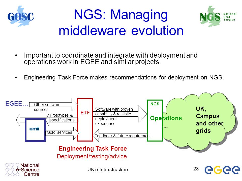UK e-Infrastructure 23 NGS: Managing middleware evolution Important to coordinate and integrate with deployment and operations work in EGEE and simila