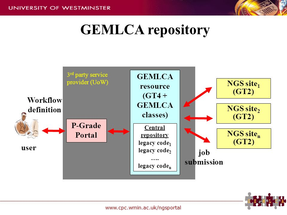 www.cpc.wmin.ac.uk/ngsportal 32 GEMLCA repository NGS site 1 (GT2) NGS site 2 (GT2) NGS site n (GT2) P-Grade Portal user job submission GEMLCA resourc