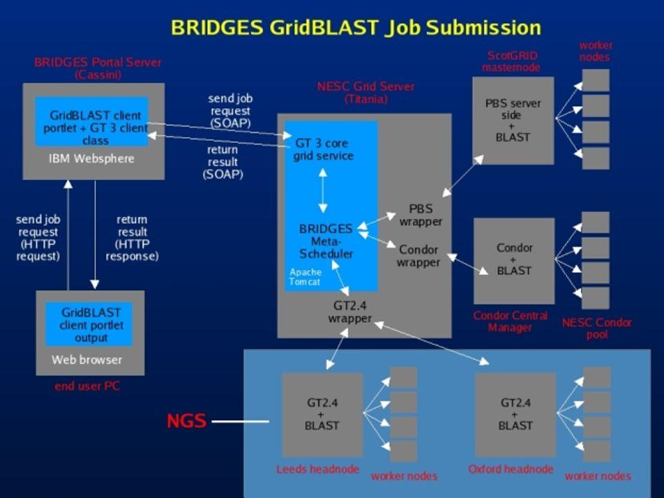 UK e-Infrastructure 34
