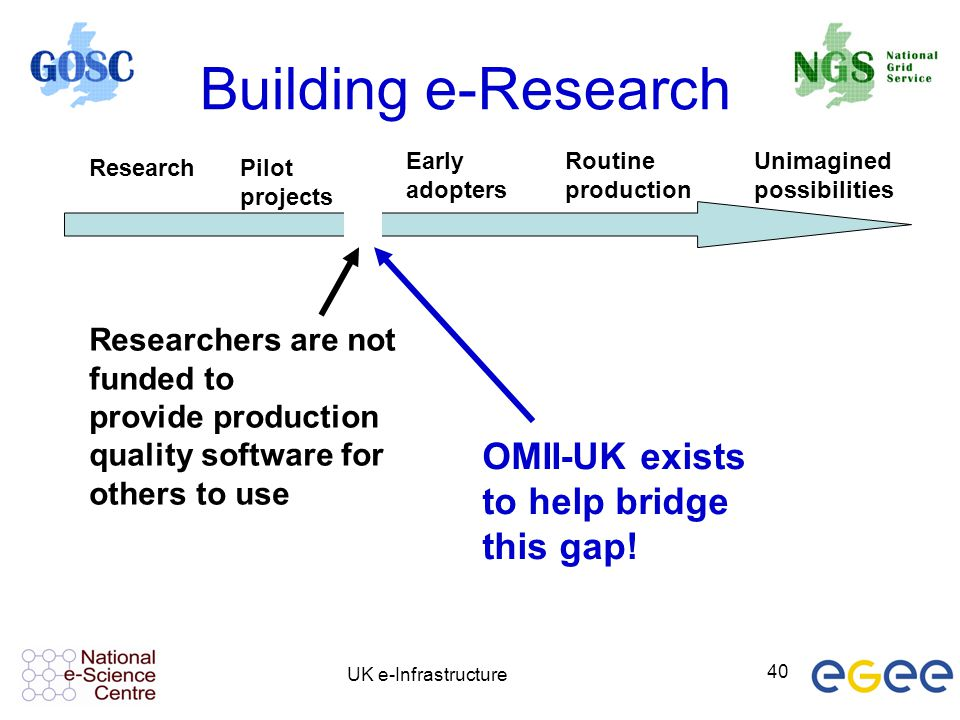 UK e-Infrastructure 40 Building e-Research ResearchPilot projects Early adopters Routine production Unimagined possibilities Researchers are not funde