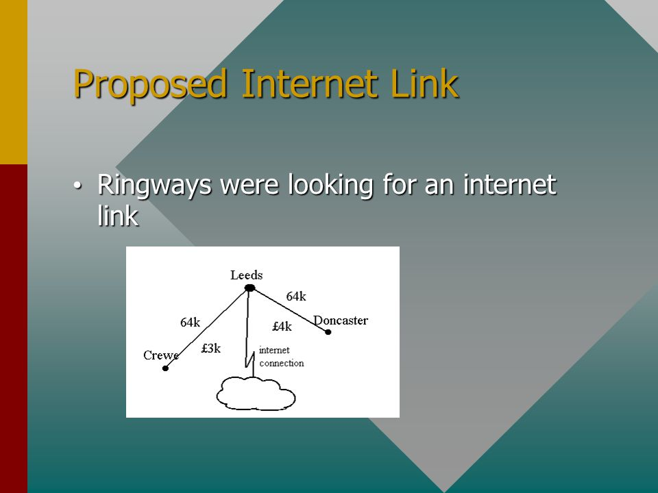Proposed Internet Link Ringways were looking for an internet link Ringways were looking for an internet link