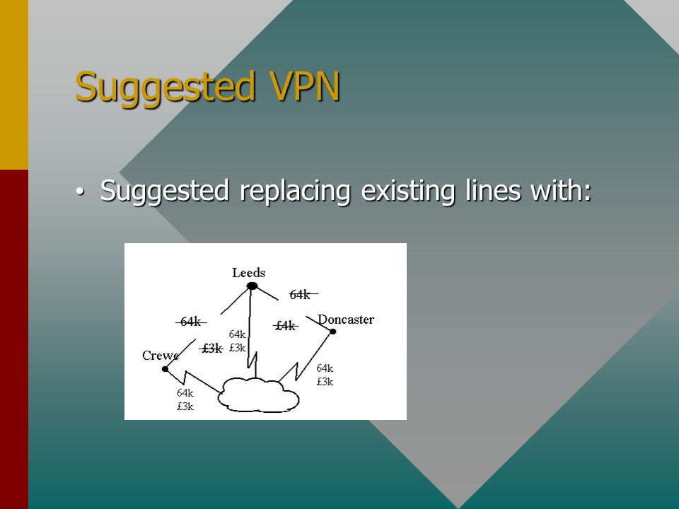 Suggested VPN Suggested replacing existing lines with: Suggested replacing existing lines with: