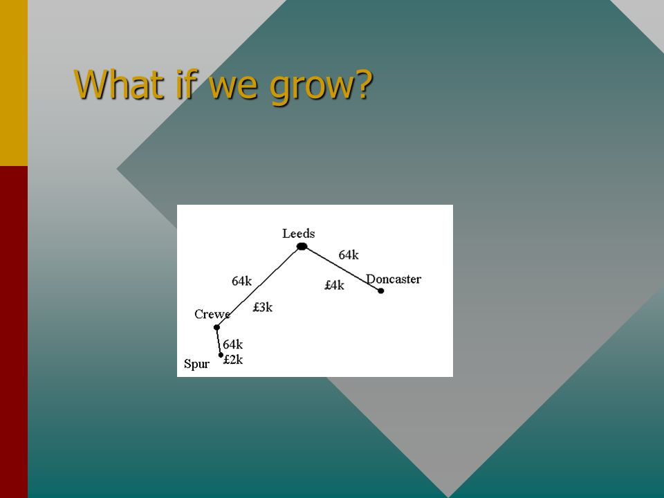 What if we grow