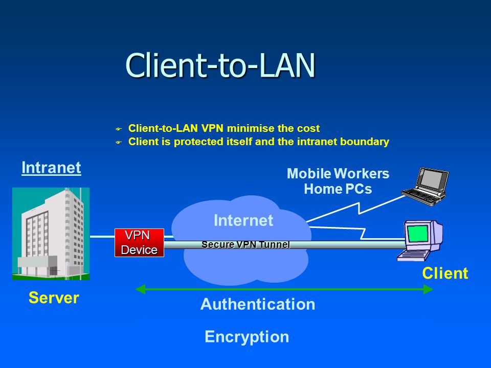 Client-to-LAN Internet Secure VPN Tunnel VPNDevice Encryption Authentication Server Client Intranet Mobile Workers Home PCs  Client-to-LAN VPN minimise the cost  Client is protected itself and the intranet boundary