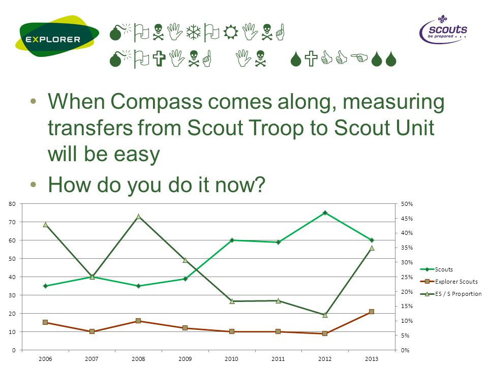 MONITORING MOVING IN SUCCESS When Compass comes along, measuring transfers from Scout Troop to Scout Unit will be easy How do you do it now?