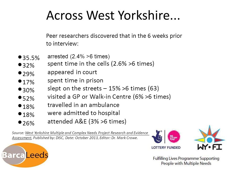 Across West Yorkshire... Peer researchers discovered that in the 6 weeks prior to interview: 35.5% 32% 29% 17% 30% 52% 18% 26% arrested (2.4% >6 times