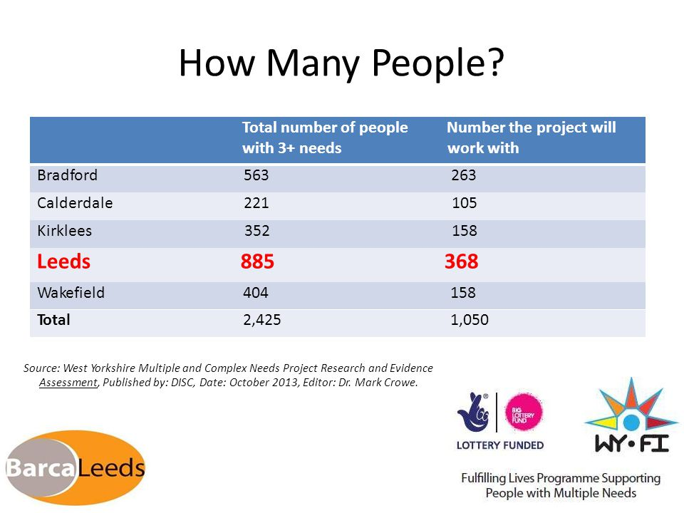How ManyPeople? Source: West Yorkshire Multiple and Complex Needs Project Research and Evidence Assessment, Published by: DISC, Date: October 2013, Ed