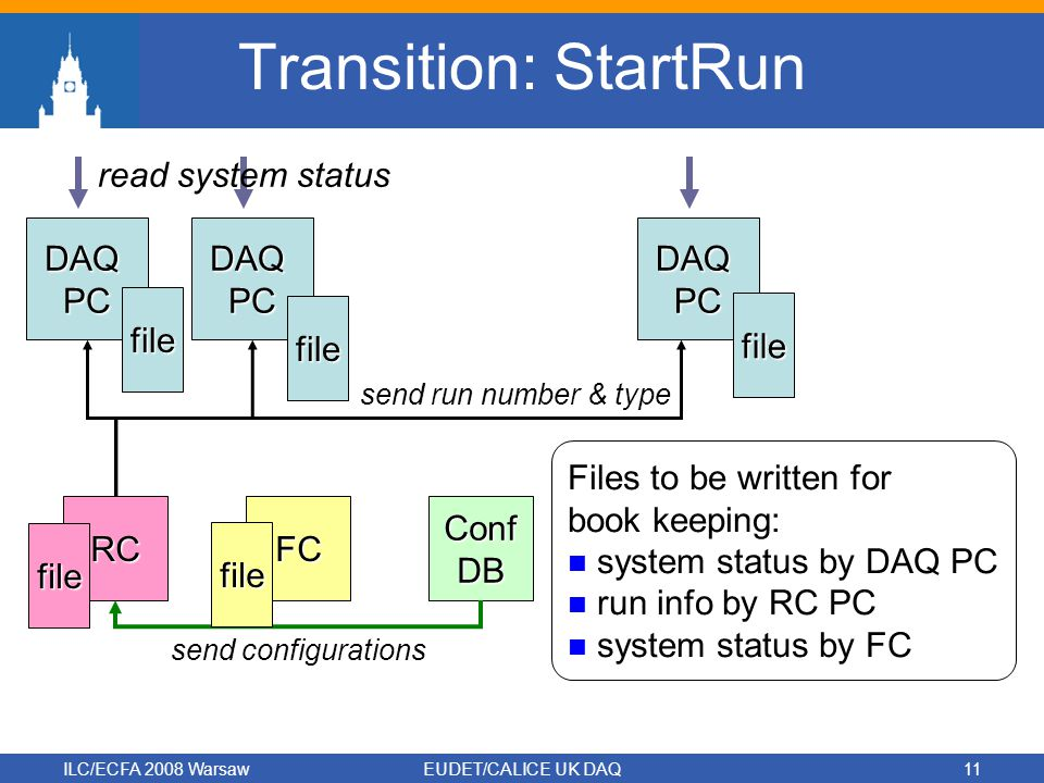 ILC/ECFA 2008 WarsawEUDET/CALICE UK DAQ11 Transition: StartRun DAQPCDAQPCDAQPC RCFCConfDB file file file read system status send run number & type send configurations file file Files to be written for book keeping: system status by DAQ PC run info by RC PC system status by FC