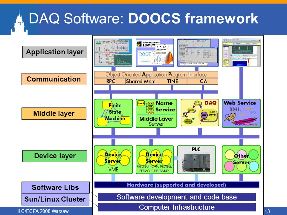 ILC/ECFA 2008 WarsawEUDET/CALICE UK DAQ13 DAQ Software: DOOCS framework Software development and code base Computer Infrastructure Device layer Middle layer Communication Application layer Sun/Linux Cluster Software Libs