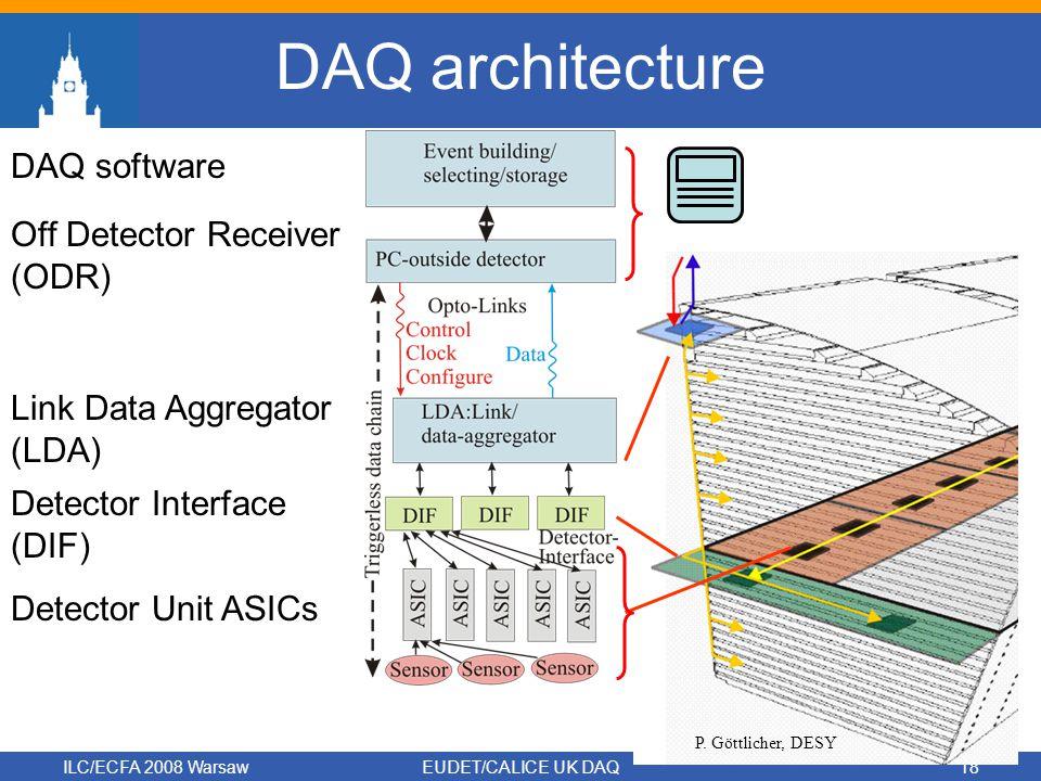 ILC/ECFA 2008 WarsawEUDET/CALICE UK DAQ18 DAQ architecture Link Data Aggregator (LDA) Detector Interface (DIF) Detector Unit ASICs Off Detector Receiver (ODR) P.
