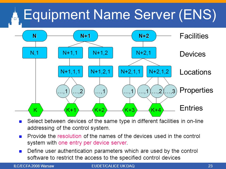 ILC/ECFA 2008 WarsawEUDET/CALICE UK DAQ23 Equipment Name Server (ENS) NN+1N+2 N+2,1N+1,1N,1N+1,2 N+2,1,1N+1,1,1N+1,2,1N+2,1,2 …,1…,2…,1 …,2…,3 KK+1K+2K+3K+4 Facilities Devices Locations Properties Entries Select between devices of the same type in different facilities in on-line addressing of the control system.