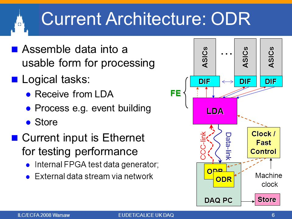 ILC/ECFA 2008 WarsawEUDET/CALICE UK DAQ6 Current Architecture: ODR Assemble data into a usable form for processing Logical tasks: Receive from LDA Process e.g.