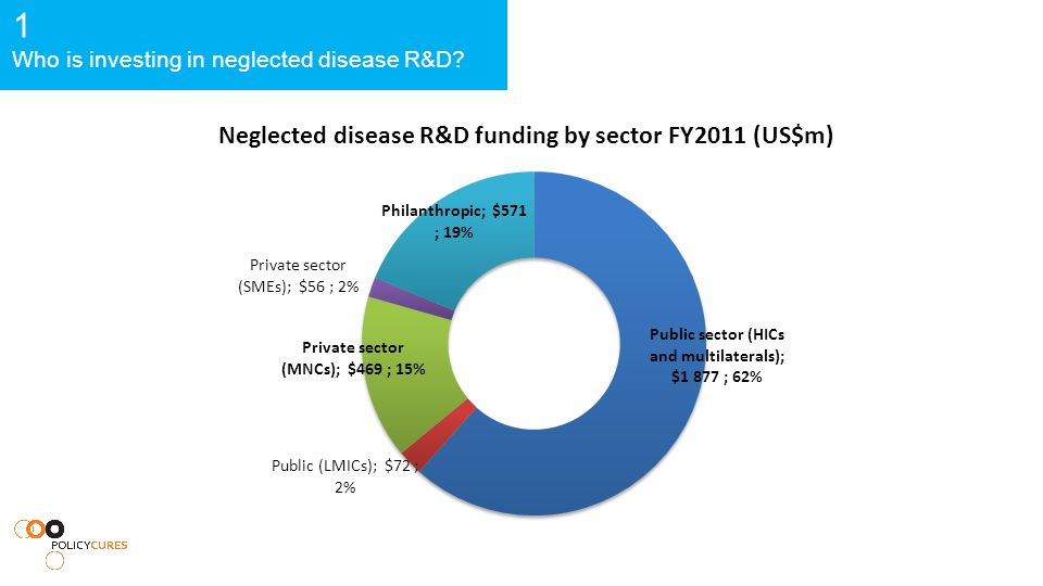 1 Who is investing in neglected disease R&D
