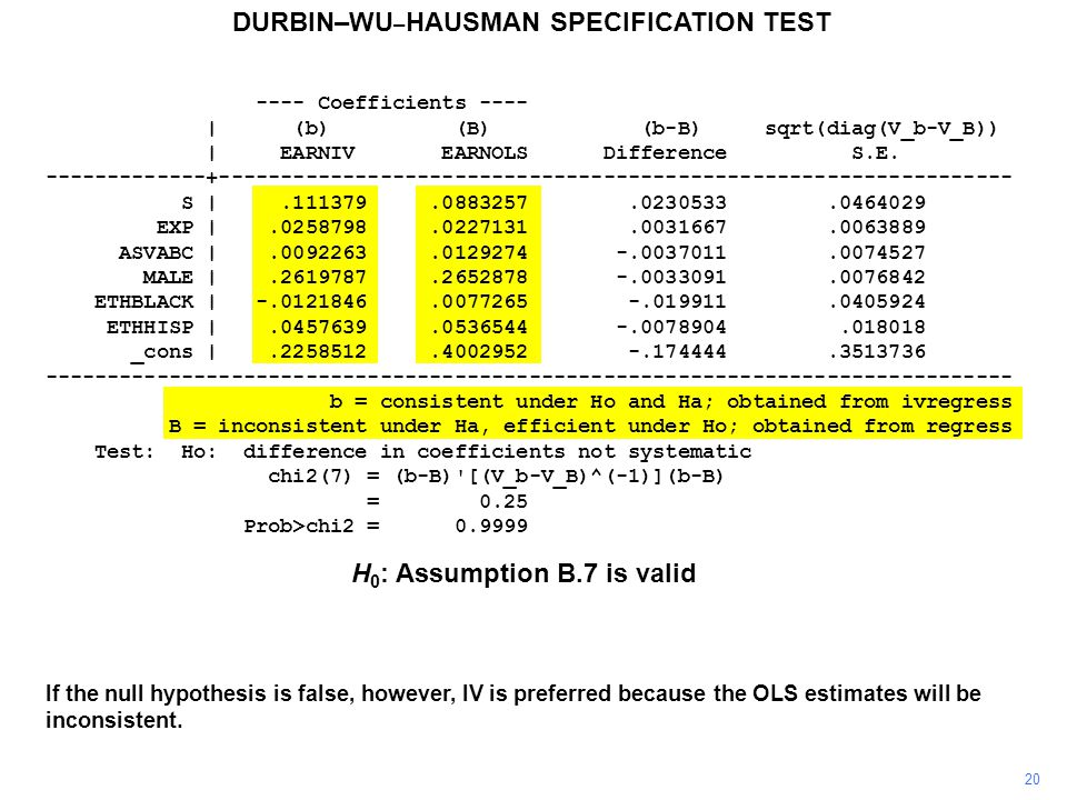 20 DURBIN–WU – HAUSMAN SPECIFICATION TEST If the null hypothesis is false, however, IV is preferred because the OLS estimates will be inconsistent.