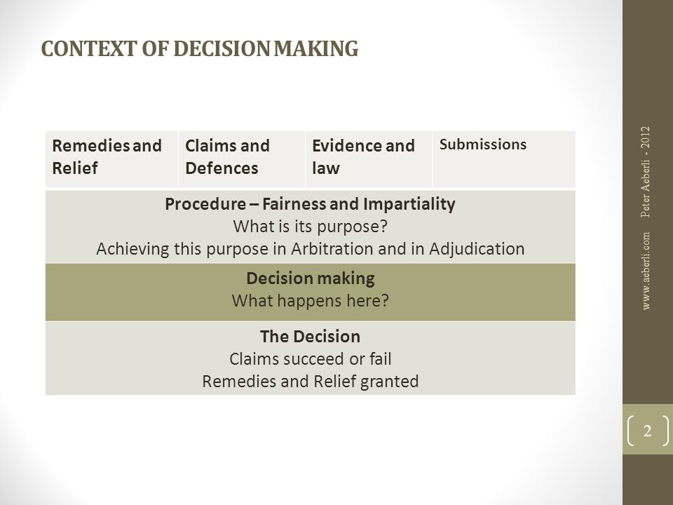 DECISION MAKING – The logical bit Remedies And Relief Case Statements Causes of Action and available Defences What Facts and law have to be considered and in what order Evidence Oral, Documentary, Real (rules of evidence) Background and Issues Law Statue, case law and other authorities (precedent) Decision on the Issues determines whether Claims succeed or fail and what Remedies or Relief is granted Public policy Peter Aeberli - 2012 www.aeberli.com 3