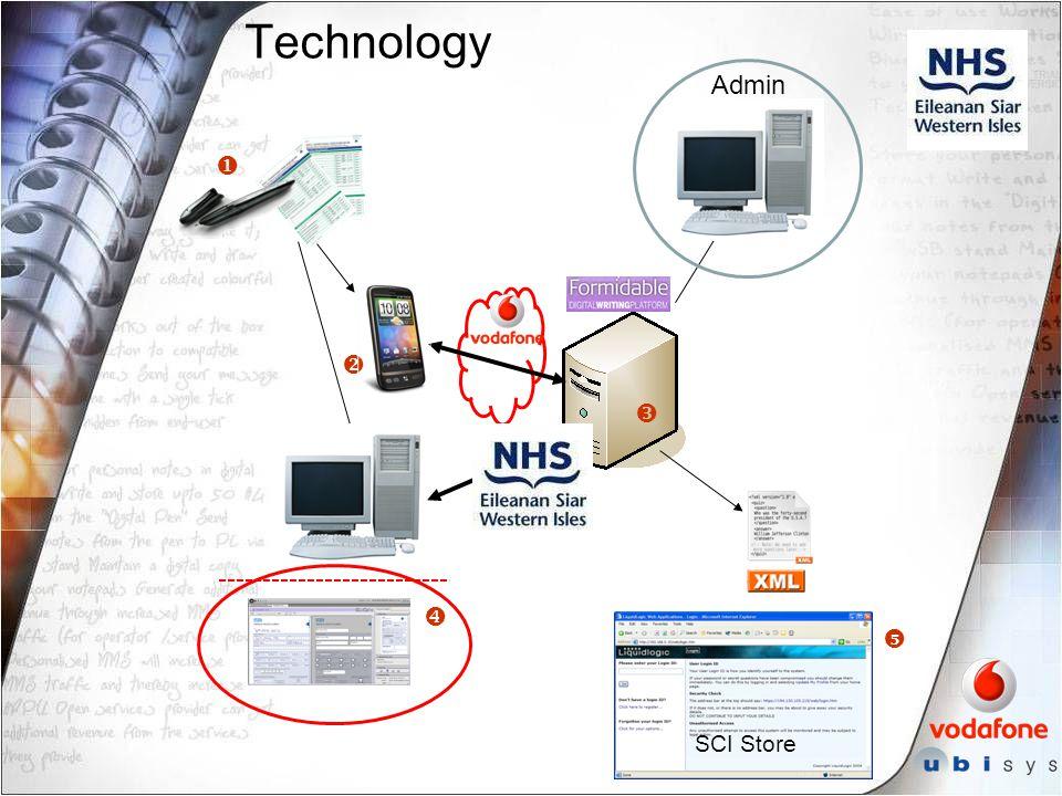 Technology      SCI Store Admin
