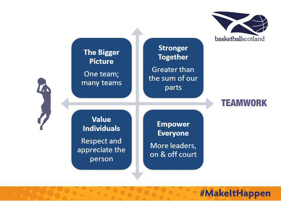 The Bigger Picture One team; many teams Stronger Together Greater than the sum of our parts Value Individuals Respect and appreciate the person Empower Everyone More leaders, on & off court