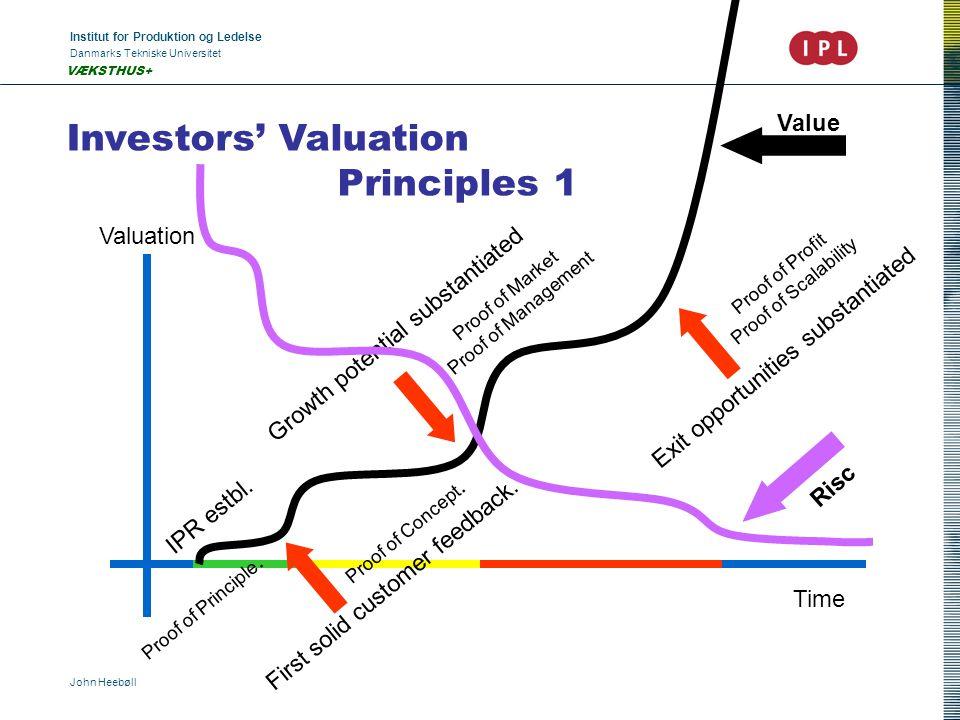 Institut for Produktion og Ledelse Danmarks Tekniske Universitet John Heebøll VÆKSTHUS+ Investors' Valuation Principles 1 Valuation Time IPR estbl.
