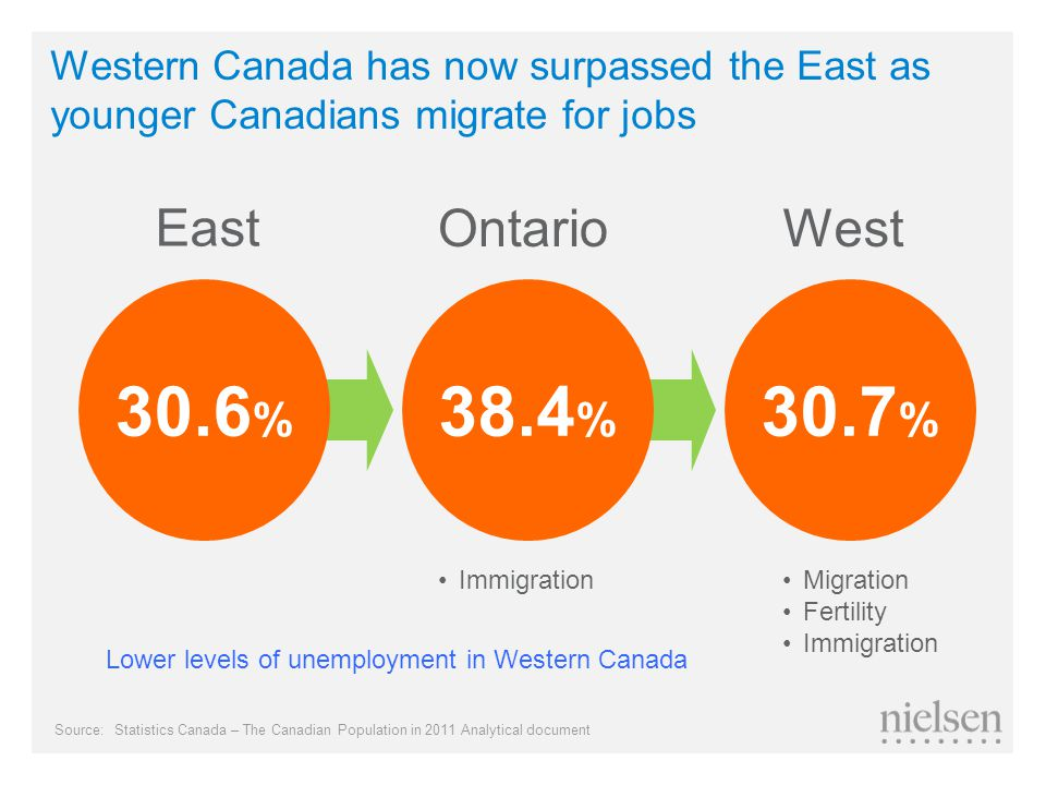 Western Canada has now surpassed the East as younger Canadians migrate for jobs 30.6 % East WestOntario 30.7 % 38.4 % Migration Fertility Immigration Lower levels of unemployment in Western Canada Source:Statistics Canada – The Canadian Population in 2011 Analytical document