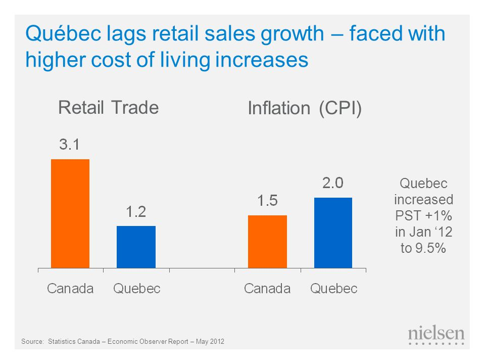 Québec lags retail sales growth – faced with higher cost of living increases Source: Statistics Canada – Economic Observer Report – May 2012 Retail Trade Inflation (CPI) Quebec increased PST +1% in Jan '12 to 9.5%