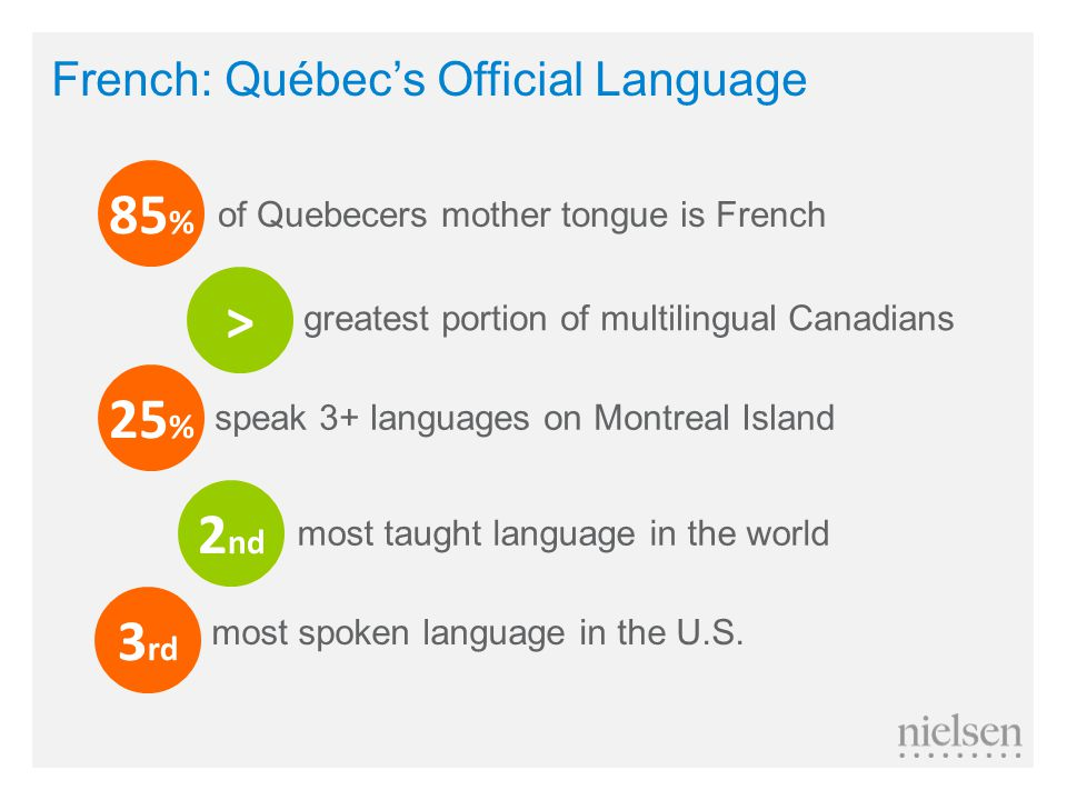 85 % > 25 % 2 nd 3 rd of Quebecers mother tongue is French greatest portion of multilingual Canadians speak 3+ languages on Montreal Island most taught language in the world most spoken language in the U.S.