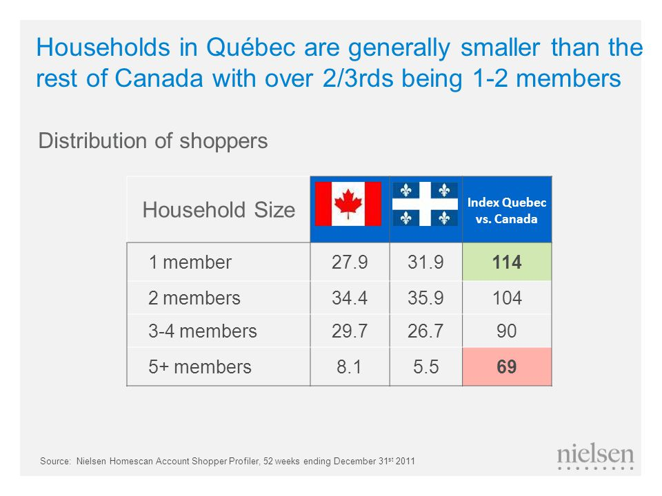 Household Size QUEBEC Index Quebec vs.