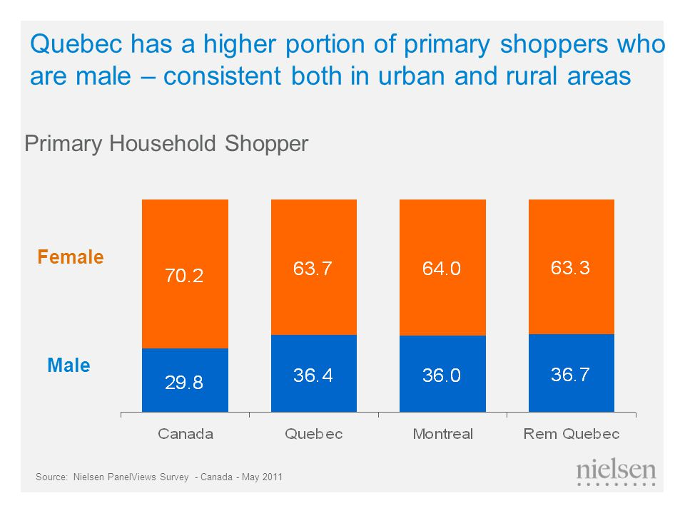 Female Male Primary Household Shopper Quebec has a higher portion of primary shoppers who are male – consistent both in urban and rural areas Source:Nielsen PanelViews Survey - Canada - May 2011