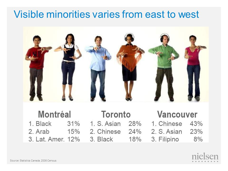 Visible minorities varies from east to west Source: Statistics Canada. 2006 Census