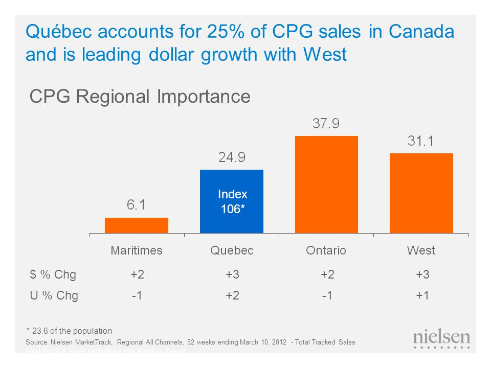 $ % Chg+2+3+2+3 U % Chg-1+2-1+1 Québec accounts for 25% of CPG sales in Canada and is leading dollar growth with West CPG Regional Importance Source: Nielsen MarketTrack, Regional All Channels, 52 weeks ending March 10, 2012 - Total Tracked Sales Total Tracked Sales excluding Fresh Random Weight Index 106* * 23.6 of the population
