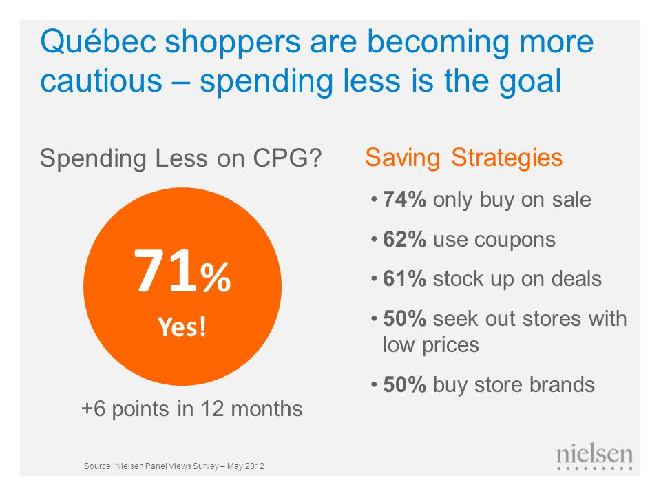 Québec shoppers are becoming more cautious – spending less is the goal Spending Less on CPG.
