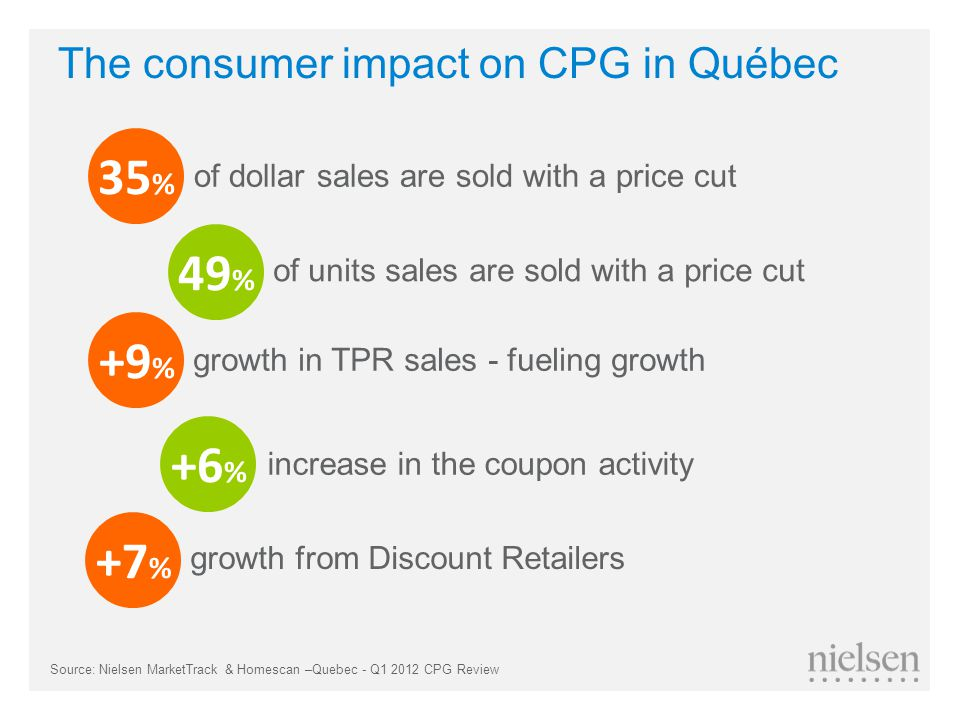 The consumer impact on CPG in Québec 35 % 49 % +9 % +6 % +7 % of dollar sales are sold with a price cut of units sales are sold with a price cut growth in TPR sales - fueling growth increase in the coupon activity growth from Discount Retailers Source: Nielsen MarketTrack & Homescan –Quebec - Q1 2012 CPG Review