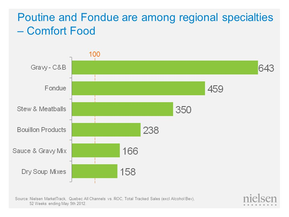 Poutine and Fondue are among regional specialties – Comfort Food 100 Source: Nielsen MarketTrack, Quebec All Channels vs.