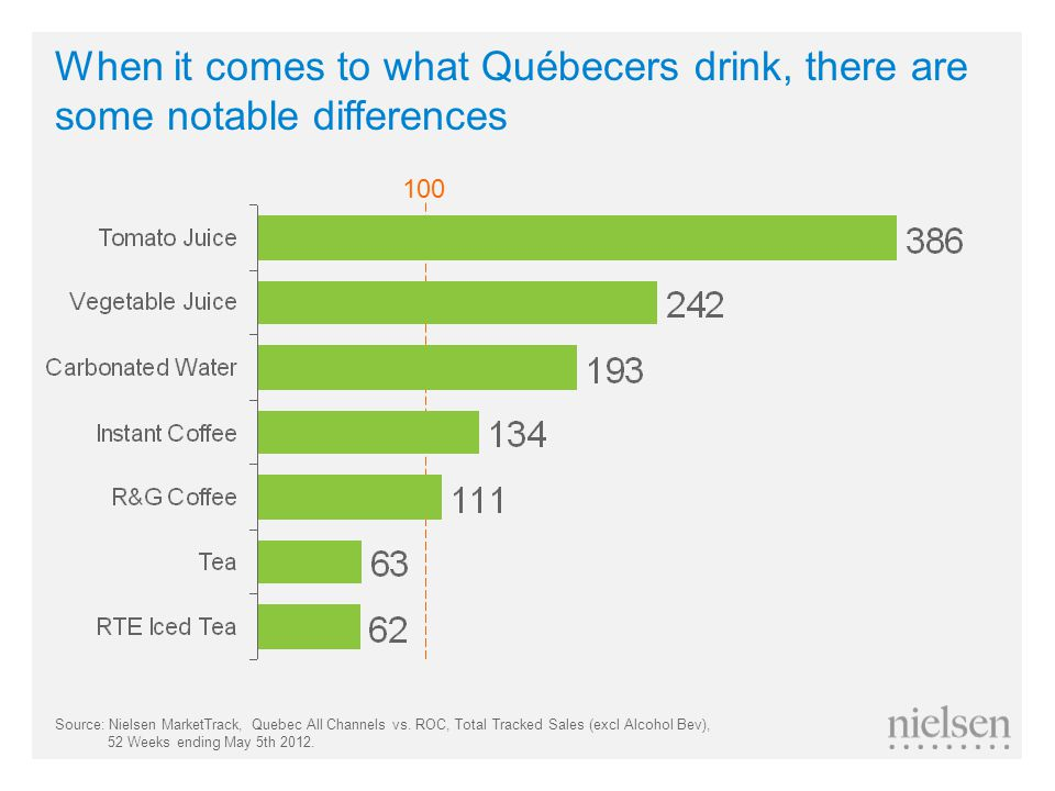 100 When it comes to what Québecers drink, there are some notable differences Source: Nielsen MarketTrack, Quebec All Channels vs.
