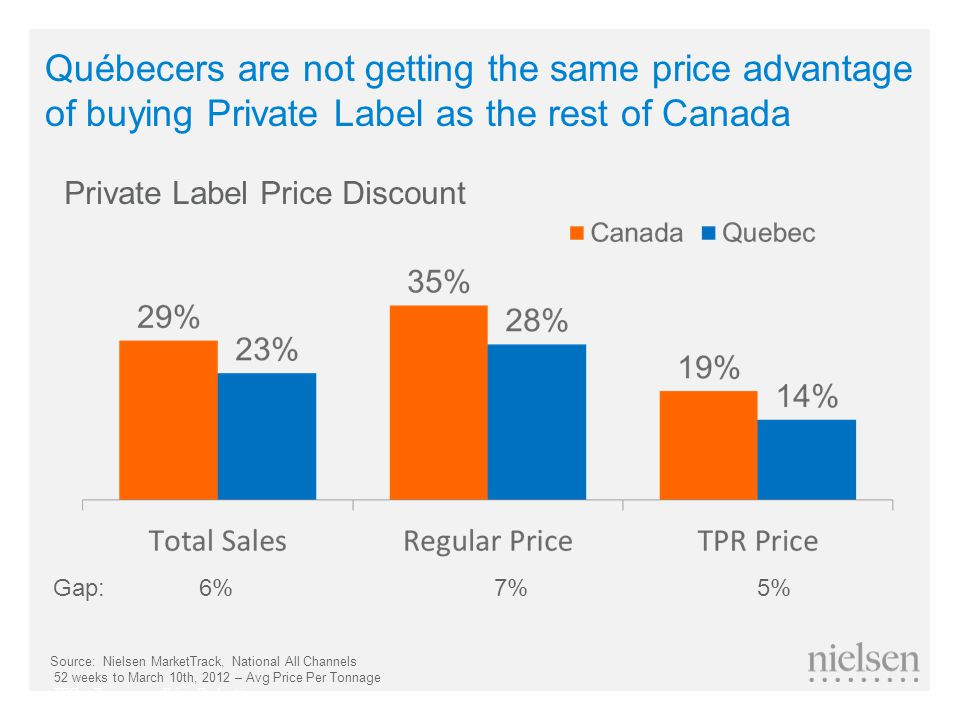 Québecers are not getting the same price advantage of buying Private Label as the rest of Canada Gap: 6% 7% 5% Private Label Price Discount Source: Nielsen MarketTrack, National All Channels 52 weeks to March 10th, 2012 – Avg Price Per Tonnage TPR = Temporary Price Reduction