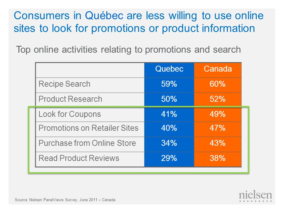 Top online activities relating to promotions and search QuebecCanada Recipe Search59%60% Product Research50%52% Look for Coupons41%49% Promotions on Retailer Sites40%47% Purchase from Online Store34%43% Read Product Reviews29%38% Consumers in Québec are less willing to use online sites to look for promotions or product information Source: Nielsen PanelViews Survey, June 2011 – Canada
