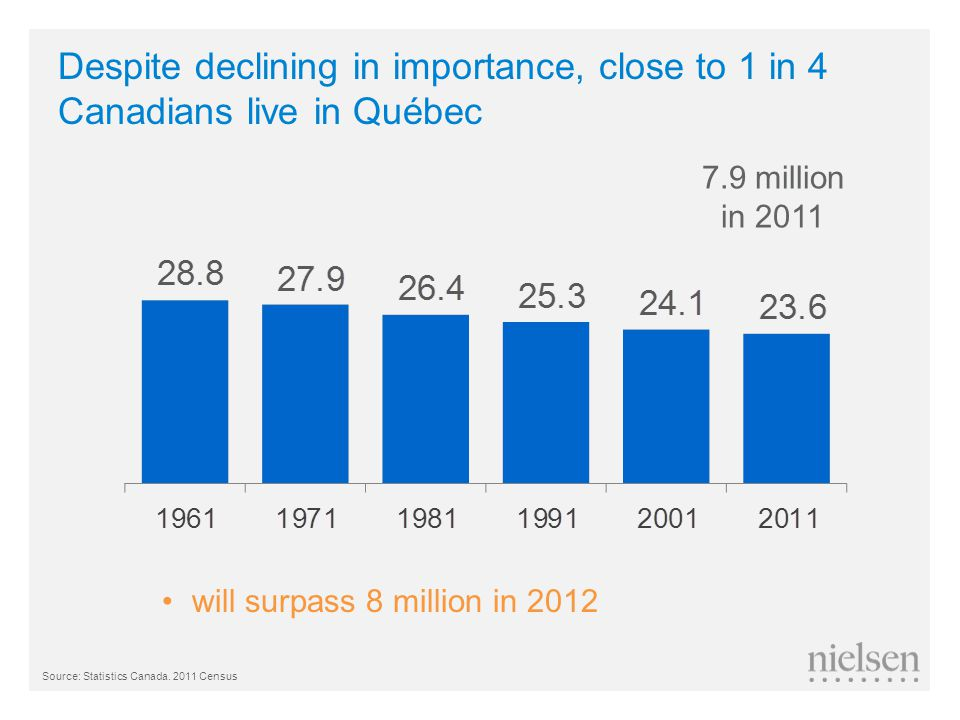 Despite declining in importance, close to 1 in 4 Canadians live in Québec Source: Statistics Canada.