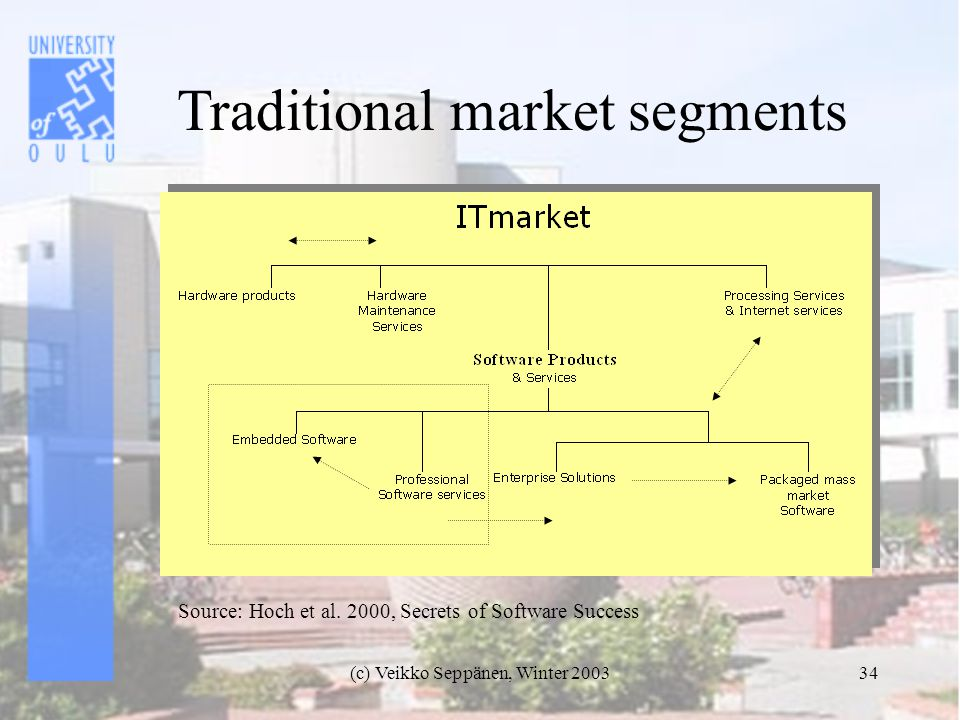 (c) Veikko Seppänen, Winter 200334 Traditional market segments Source: Hoch et al.