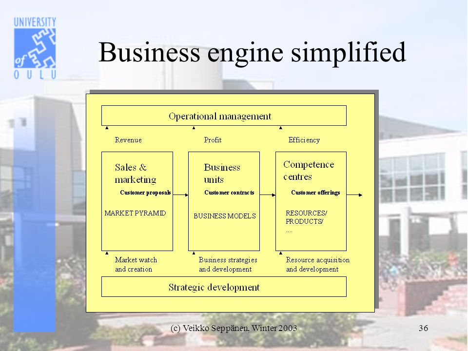 (c) Veikko Seppänen, Winter 200336 Business engine simplified