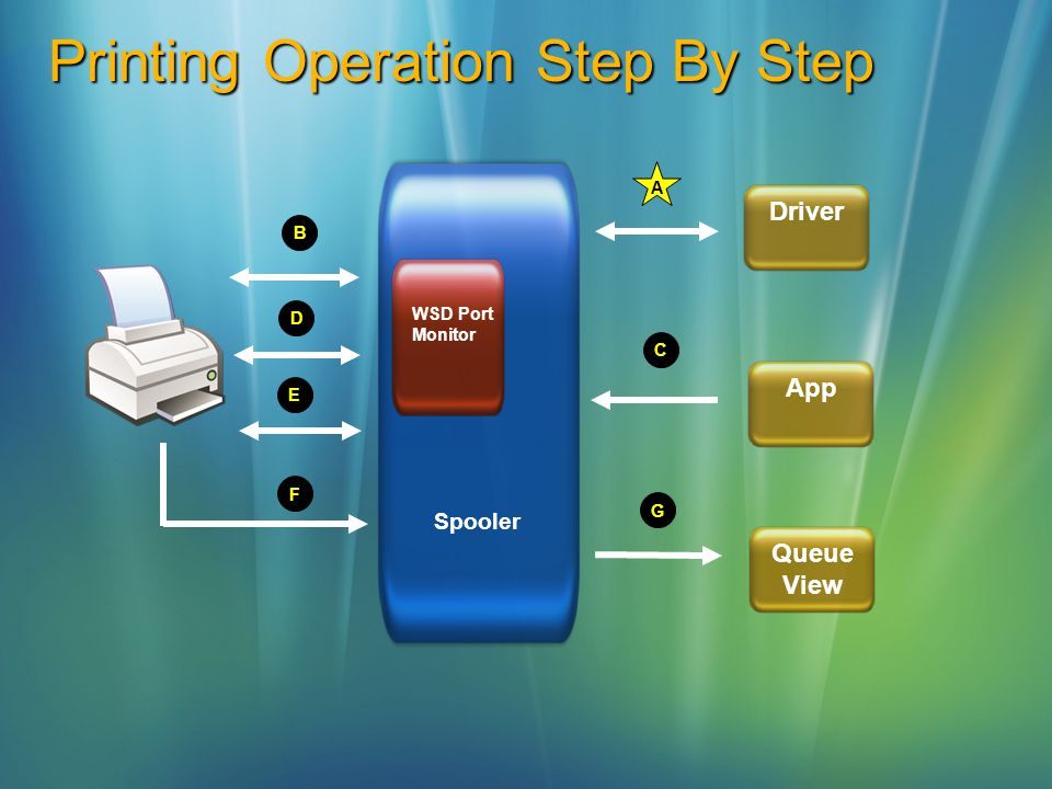 Printing Operation Step By Step Spooler WSD Port Monitor DriverAppQueue View B C D E G F A