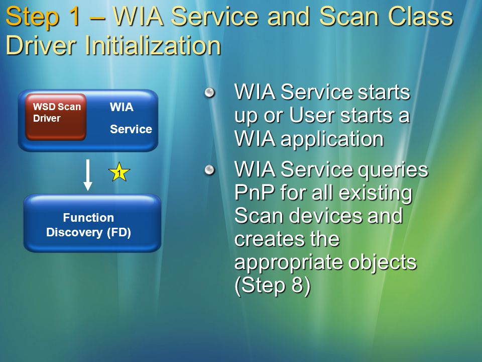Step 1 – WIA Service and Scan Class Driver Initialization WIA Service starts up or User starts a WIA application WIA Service queries PnP for all exist
