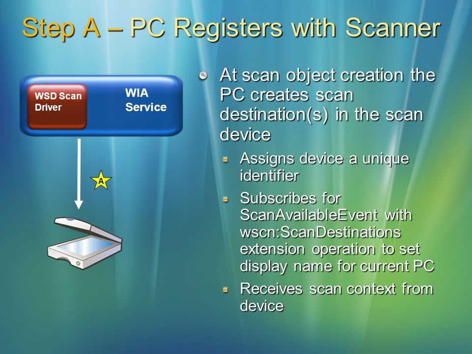 Step A – PC Registers with Scanner At scan object creation the PC creates scan destination(s) in the scan device Assigns device a unique identifier Su