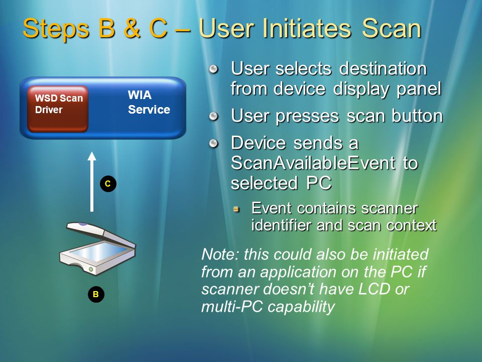 Steps B & C – User Initiates Scan User selects destination from device display panel User presses scan button Device sends a ScanAvailableEvent to sel